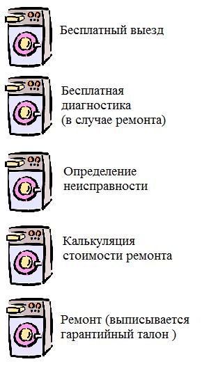 этапы ремонта стиральных машинок